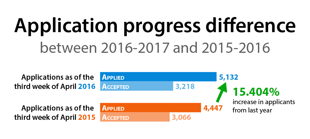 Admissions see rise in applicants
