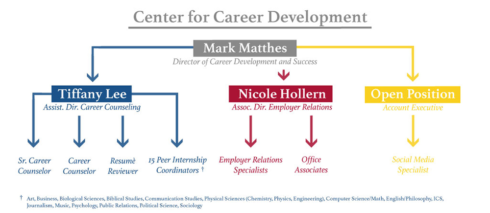 Center creates connections