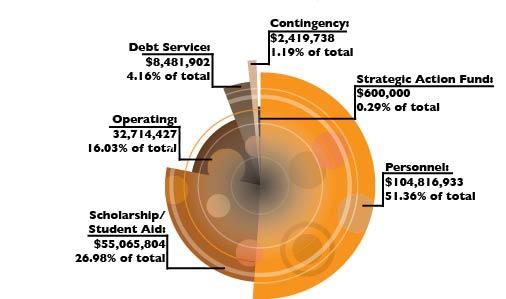 Biola's most demanding expenses explained