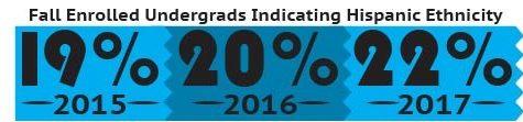 Hispanic undergraduate enrollment increased 1.2 percent in fall 2017
