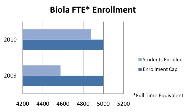 Biola+close+to+reaching+enrollment+cap+with+fall+class