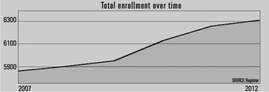 Biola Spring 2013 Enrollment Report | Created by Jeff Koch/THE CHIMES