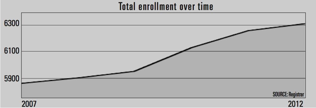 Biola enrollment sees little increase