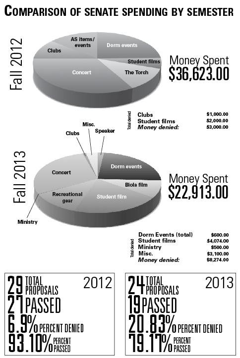 AS senate spends fewer dollars this semester than last fall