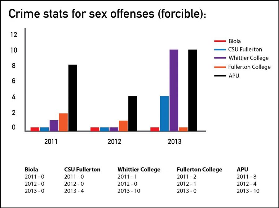 Infographic shows the statistics for sexual assaults at nearby colleges between 2011 and 2013. | Infographic by Angelica Abalos/THE CHIMES