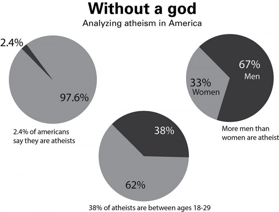 Graphic+shows+statistics+about+the+number+of+proclaimed+atheists%2C+their%2C+ages%2C+and+genders.%C2%A0%7C+Infographic+by+Angelica+Abalos%2FTHE+CHIMES