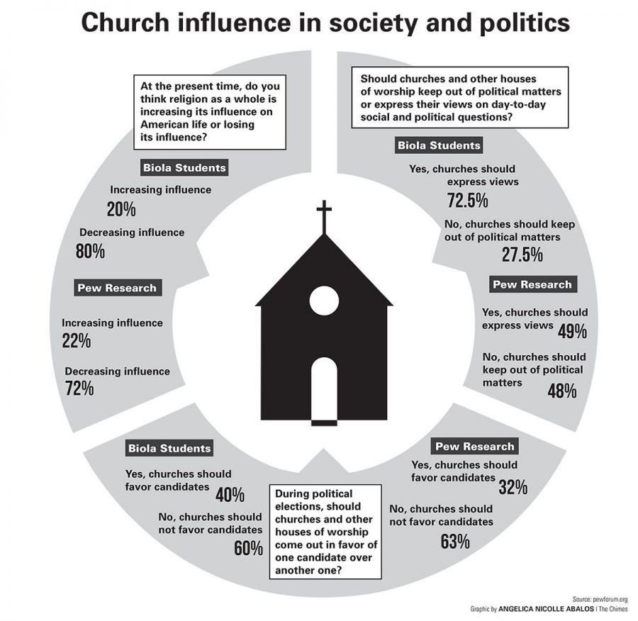 Infographic shows the influence of the church in both society and politics according to Biola students and Pew Research.| Infographic by Angelica Abalos/THE CHIMES