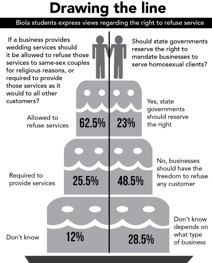 Infographic shows Biola students opinions regarding the right to refuse service to same-sex couples.   Infographic by Angelica Abalos/THE CHIMES