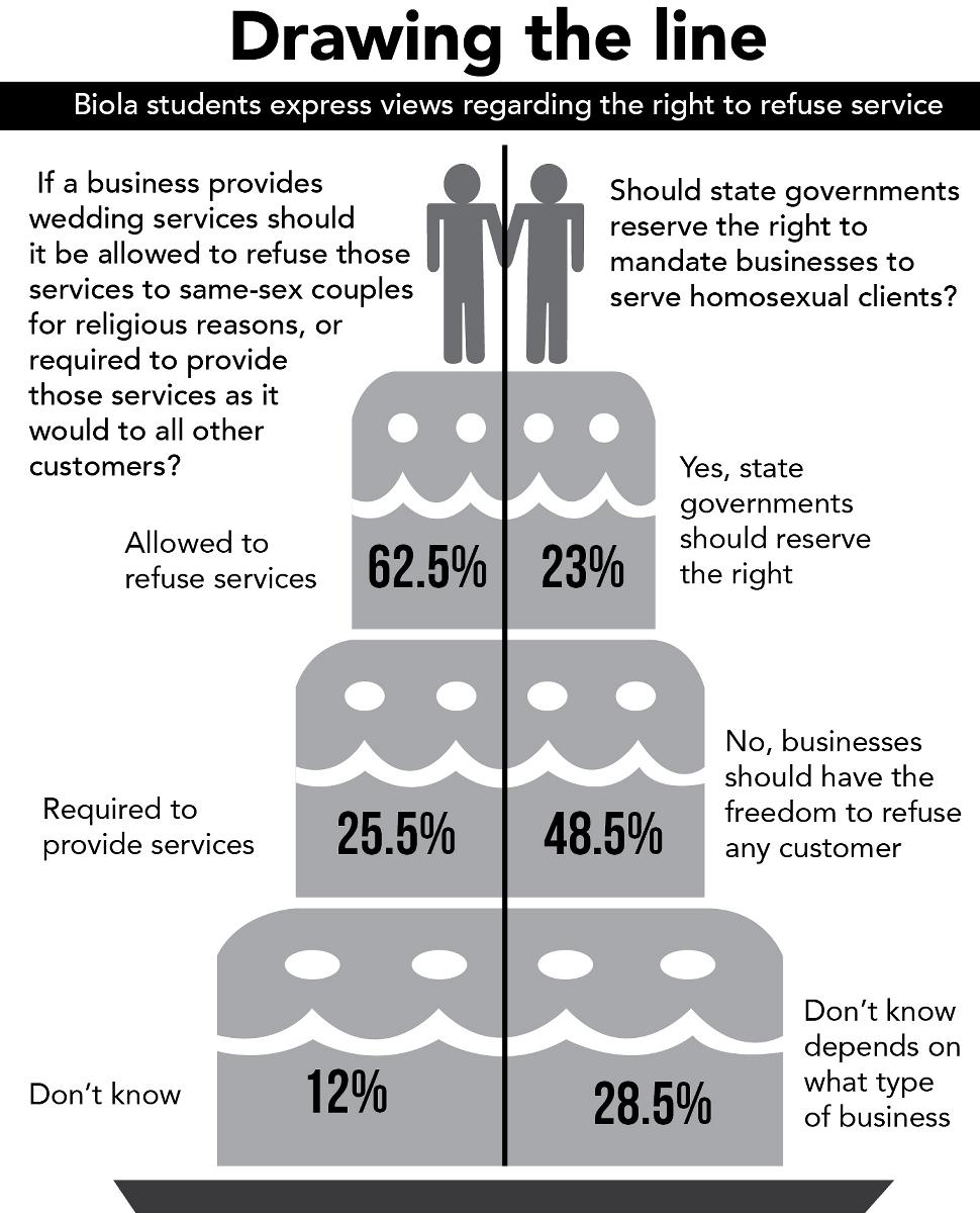 Infographic shows Biola student's opinions regarding the right to refuse service to same-sex couples. | Infographic by Angelica Abalos/THE CHIMES