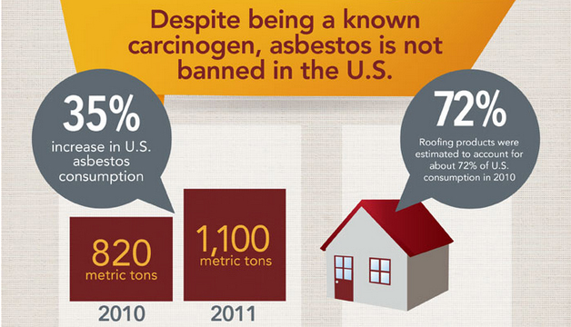 Infographic shows the increase in consumption of asbestos in the US.