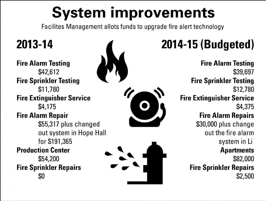Infographic shows the current and budgeted funds to ugrade fire alert technology.| Angelica Abalos/THE CHIMES