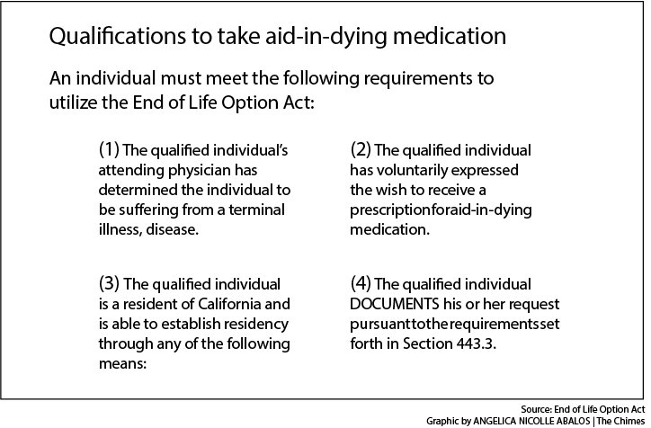 Terminally ill patients may be granted assisted suicide in California