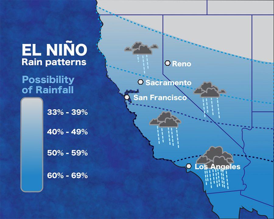 El Niño causes concerns