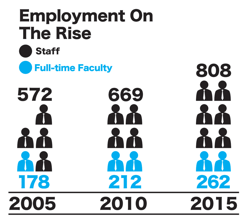 Student numbers spur employment
