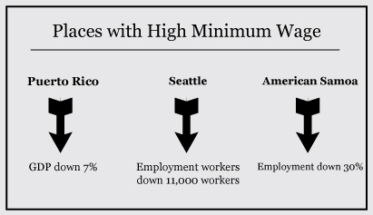 Minimum wage hurts more than just economies