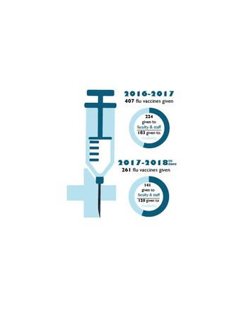 An infographic showing the number of vaccines given. in 2016-17, 407 total given, 324 to faculty and staff, 183 to students. In 2017-18 so far, 141 to faculty and staff, 120 to students.