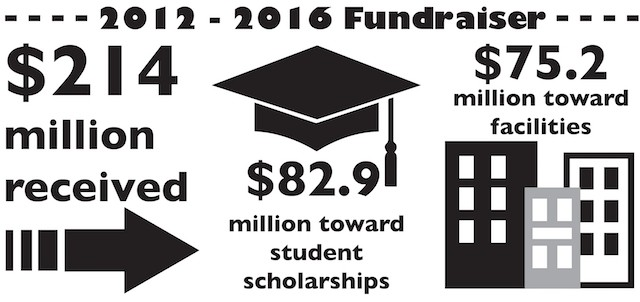 2012-2016 fundraiser: $214 million received, $82.9 million toward student scholarships, $75.2 million toward facilities