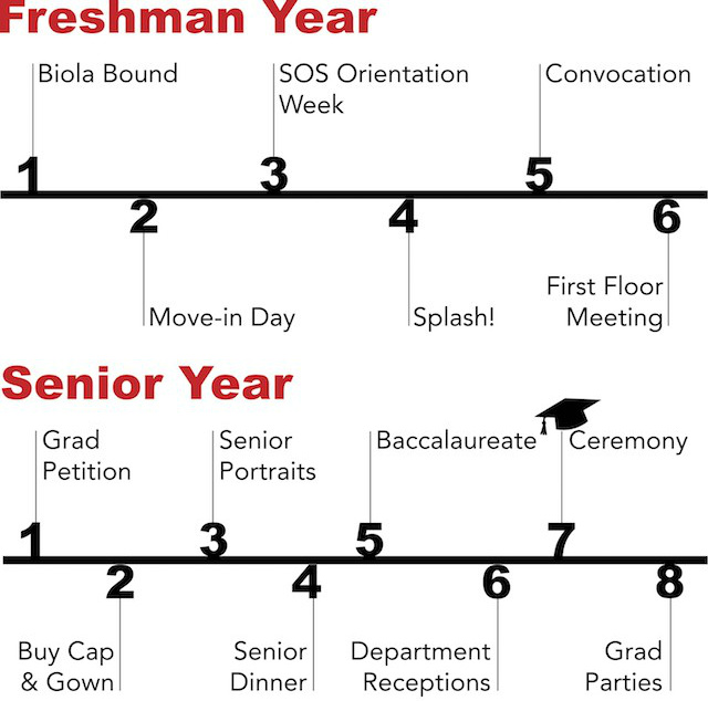 Timelines of a student's freshmen and senior years