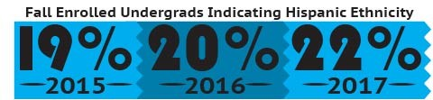 Infograph showing the fall enrollment for Hispanic students: 19% in 2015, 20% in 2016, 22% in 2017