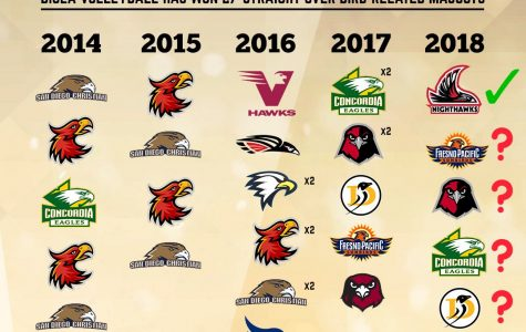 A graphic from Aug. 25 celebrating Biola Volleyball's 27th straight win over an opponent with a bird mascot. The win streak is now up to 32 as of Oct. 20, 2018.