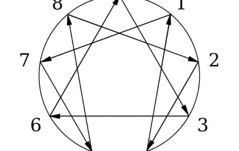 The enneagram test should not define personality