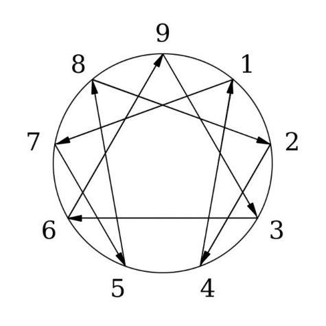 The Enneagram can be a great discipleship tool